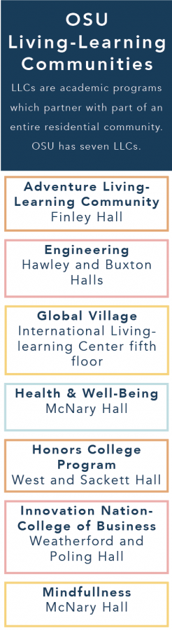 Living+learning+communities