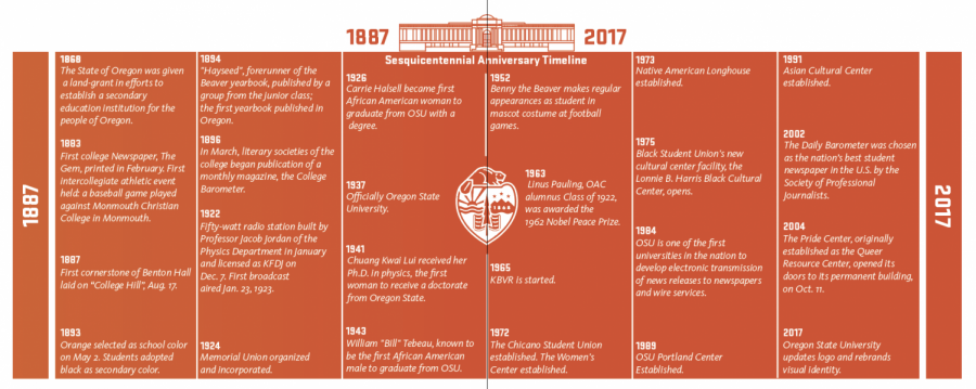 A+timeline+outlining+significant+events+in+Oregon+State+Universitys+history+from+1887+to+2017.