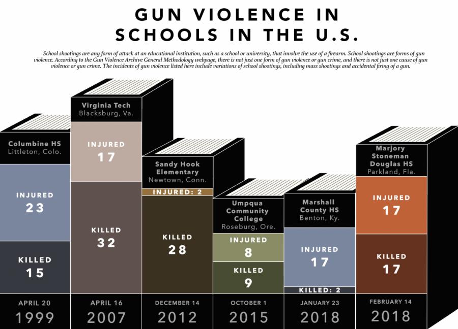 Gun+violence+in+schools+in+the+U.S.