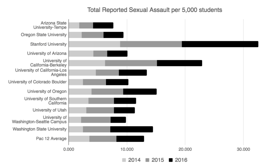 This+graph+displays+a+combination+of+the+total+forcible+sexual+offense+crimes+committed+at+each+university+per+5%2C000+students+from+2014+through+2016.+Read+more+about+the+issue+of+sexual+assault+on+college+campuses+here.
