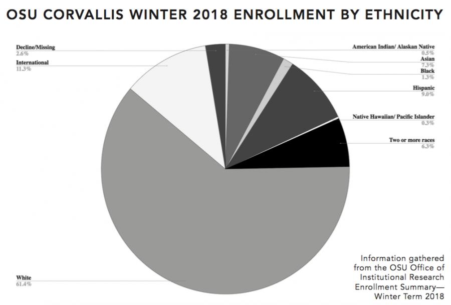 Corvallis Winter 2018 demographics
