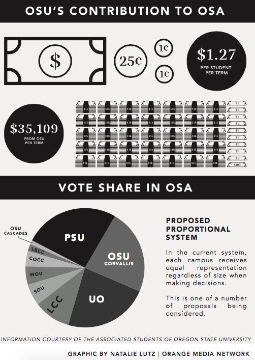OSUs+contribution+to+OSA