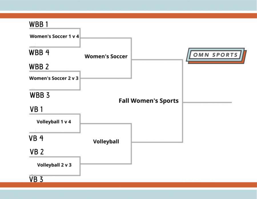Oregon State Fall Womens Sports Region bracket