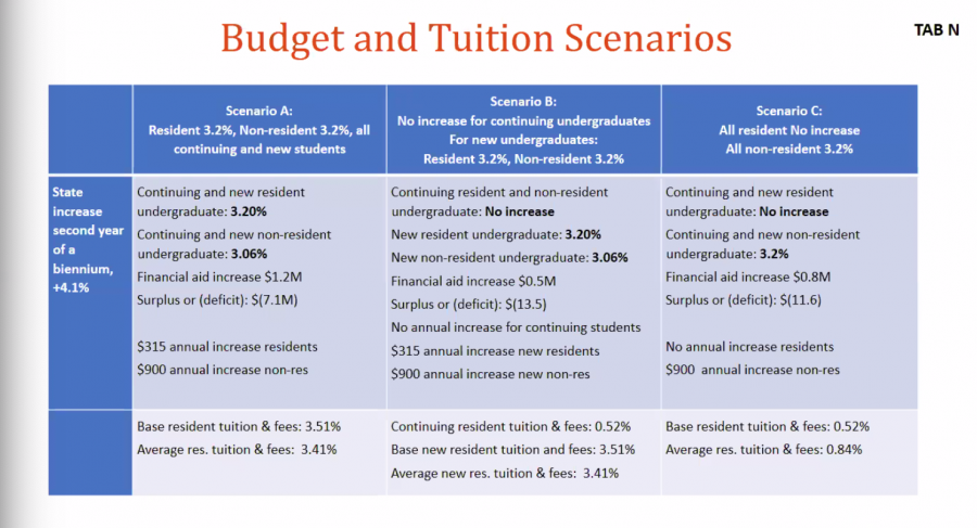 A screenshot taken on April 3, 2020 shows a slide from the April 3 Board of Trustees Meeting which describes the three 2020-21 school year tuition, mandatory and student incidental fee rate scenarios discussed by the board. Trustees ultimately voted in favor of Scenario B with 11 votes.