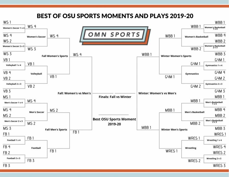 omn+bracket+final+four
