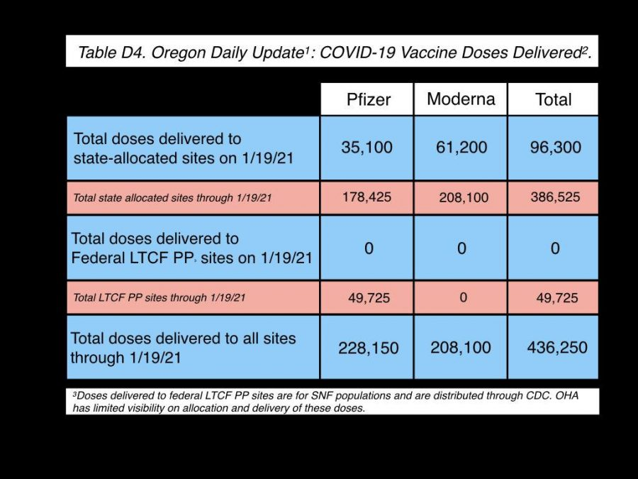 OHA Vaccine Distribution Chart
